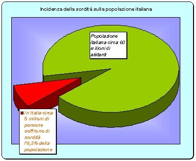 Quanti sono gli italiani affetti da sordit otomedical for Quanti sono i parlamentari italiani