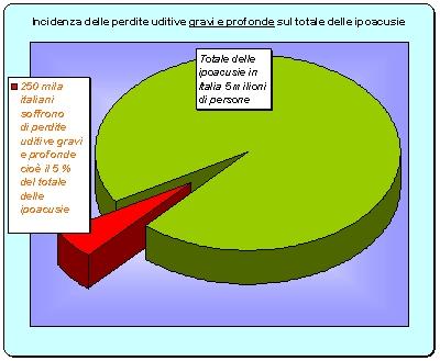 Totale delle ipoacusie in Italia