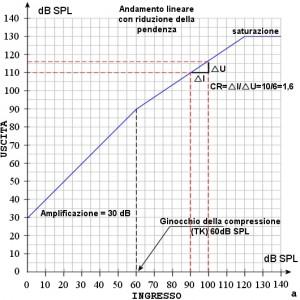 Figura 37 a: Andamento lineare con riduzione della pendenza