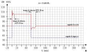 Figura 38 a: Buon sistema di compressione.