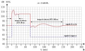 Figura 38 b: Cattivo sistema di compressione.