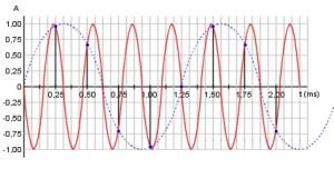 Figura 50. La curva rossa rappresenta un segnale sinusoidale con frequenza di 3,2 kHz. Il campionamento avviene ogni 0,25 ms corrispondenti ad una frequenza di campionamento di 4 kHz.. La linea blu tratteggiata mostra il segnale di aliasing a 0,8 kHz generato dagli errori di campionamento.