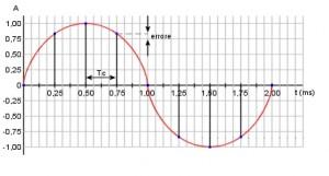 Figura 51. Conversione numerica di un segnale sinusoidale mediante 9 livelli di quantizzazione.