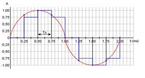Figura 52. Conversione numerica di un segnale analagioco con holdin completo (funzione a gradini). La curva blu rappresenta la forma d'onda del segnale sinusoidale dopo il campionamento effettuato ad una frequenza di 4 kHz con 9 livelli di quantizzazione.