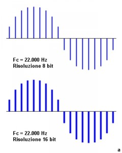 Figura 53: Frequenza di campionamento 22.000 Hz.