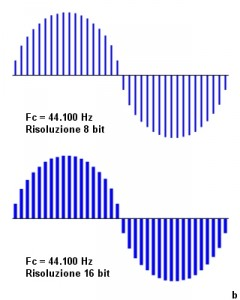 Figura 53: Frequenza di campionamento 44.100 Hz.
