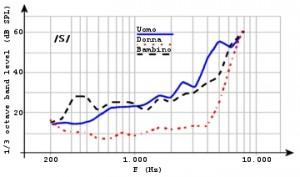 Figura 68. Distribuzione energetica della lettera /S/