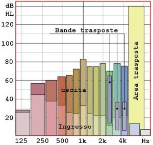 Figura 70. l'Audibility Extender della Widex