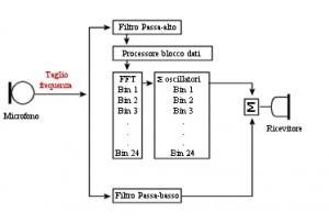 Figura 72. Schema di funzioneameto del Sound Recover della Phonak.
