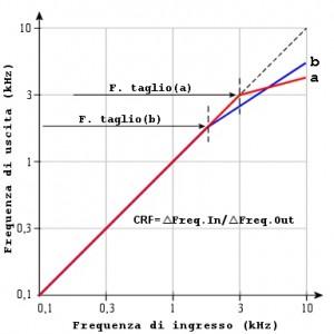 Figura 73. Compression non lineare in frequenza. Curva (a): F.taglio 3.000 Hz elevato CRF, settaggio indicatio nelle ipoacusie moderate in discesa. Curva (b): F.taglio 1.500 Hz minore CRF, settaggio indicato nelle ipoacusie gravi, severe e pantonali.