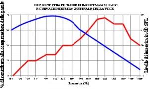 Figura 5. Confronto tra andamento della funzione di importanza vocale con quello dell'intensità delle varie componenti spettrali della voce (curva blu). E' evidente il contrasto tra intensità e intellegibilità delle diverse componenti spettrali.
